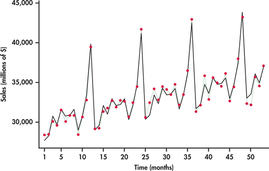 13 Time Series Forecasting